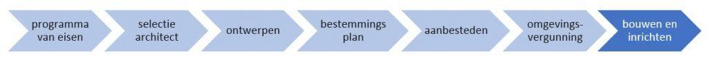Programma van eisen > selectie architect > ontwerpen > bestemmingsplan > aanbesteden > omgevingsvergunning > bouwen en inrichten